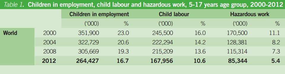 child-labour-ilo_rrjgoh.png